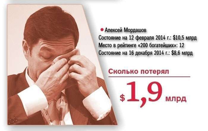 Найбагатші люди Росії за рік втратили 73 млрд доларів (20 фото)