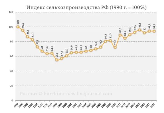 Эти 30 потерянных лет для экономики России мнение,Россия,экономика