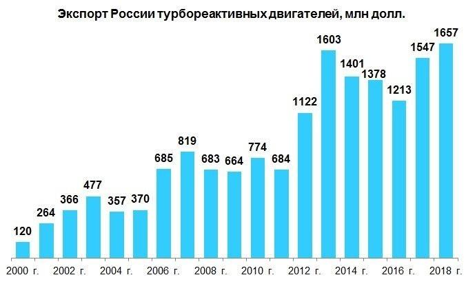 Экспортные достижения машиностроения России в 2018 г. Часть 2: оборудование и техника события, Новости
