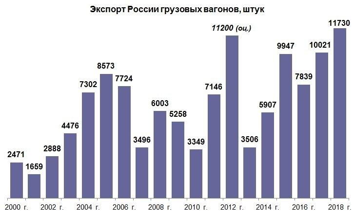 Экспортные достижения машиностроения России в 2018 г. Часть 1: транспортные средства события, Новости